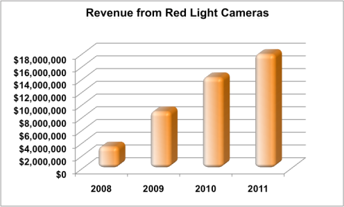 Red Light Camera Revenue in New Orleans