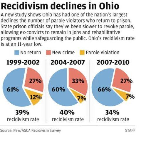 Ohio Recidivism Chart
